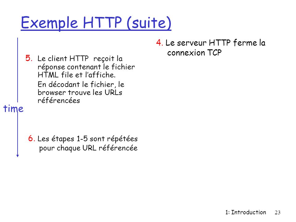 1: Introduction23 Exemple HTTP (suite) 5.