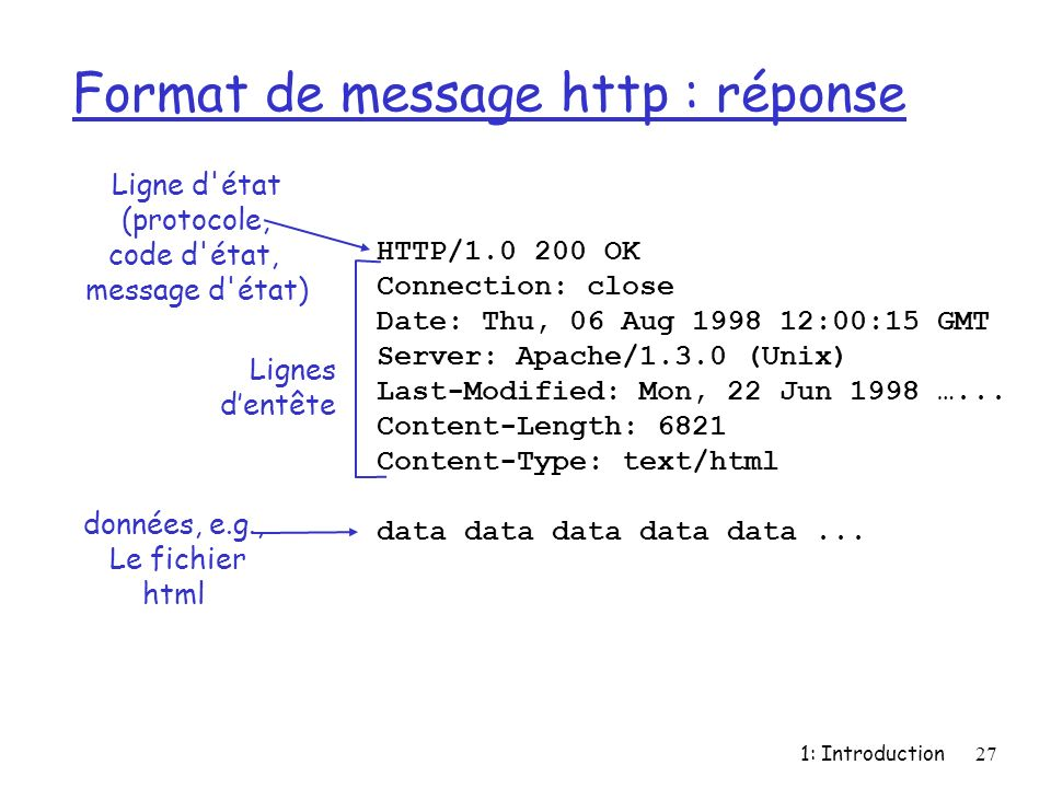 1: Introduction27 Format de message http : réponse HTTP/1.0 200 OK Connection: close Date: Thu, 06 Aug 1998 12:00:15 GMT Server: Apache/1.3.0 (Unix) L