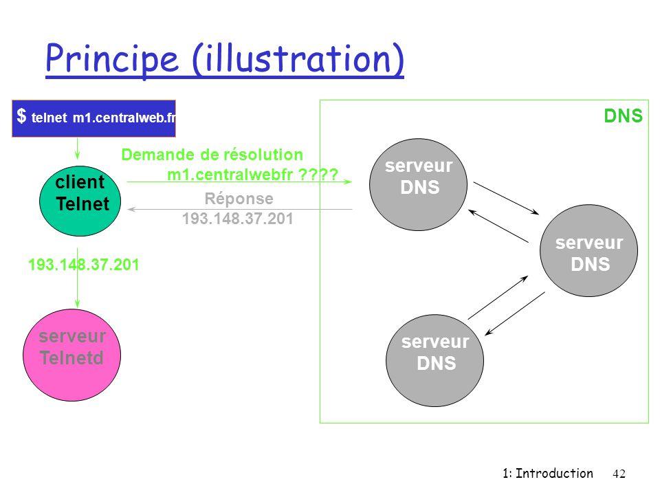 1: Introduction42 Principe (illustration) client Telnet $ telnet m1.centralweb.fr serveur DNS serveur DNS serveur DNS Demande de résolution m1.central