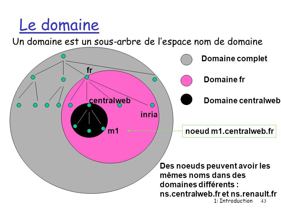 1: Introduction43 Le domaine Un domaine est un sous-arbre de lespace nom de domaine fr inria centralweb m1 Domaine complet Domaine fr Domaine centralw