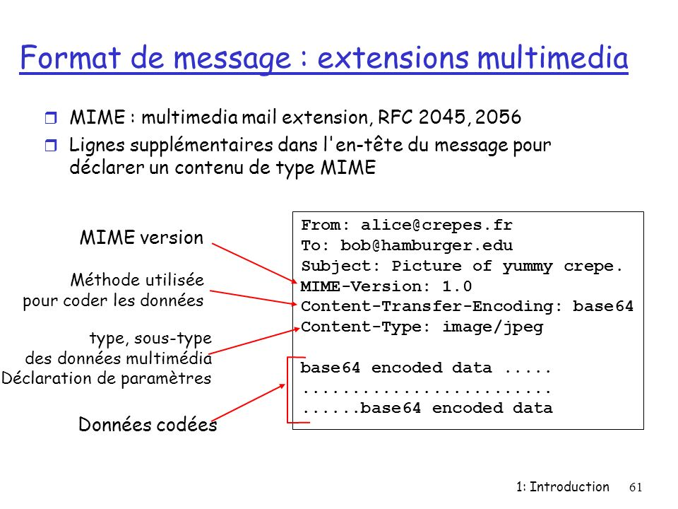 1: Introduction61 Format de message : extensions multimedia r MIME : multimedia mail extension, RFC 2045, 2056 r Lignes supplémentaires dans l'en-tête