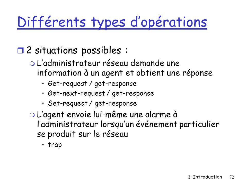 1: Introduction72 Différents types dopérations r 2 situations possibles : m Ladministrateur réseau demande une information à un agent et obtient une r