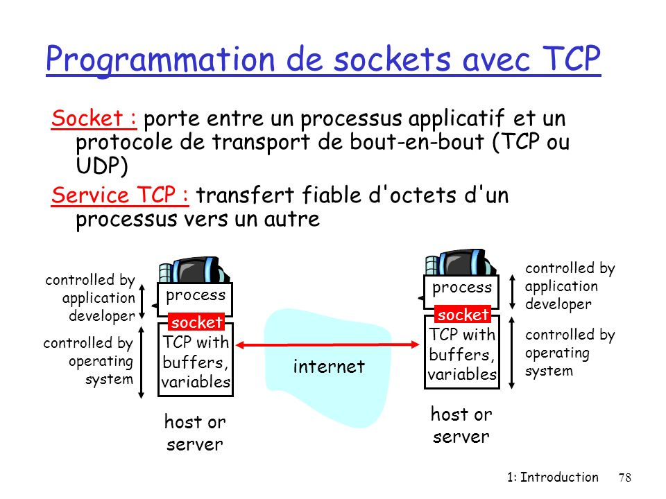 1: Introduction78 Programmation de sockets avec TCP Socket : porte entre un processus applicatif et un protocole de transport de bout-en-bout (TCP ou