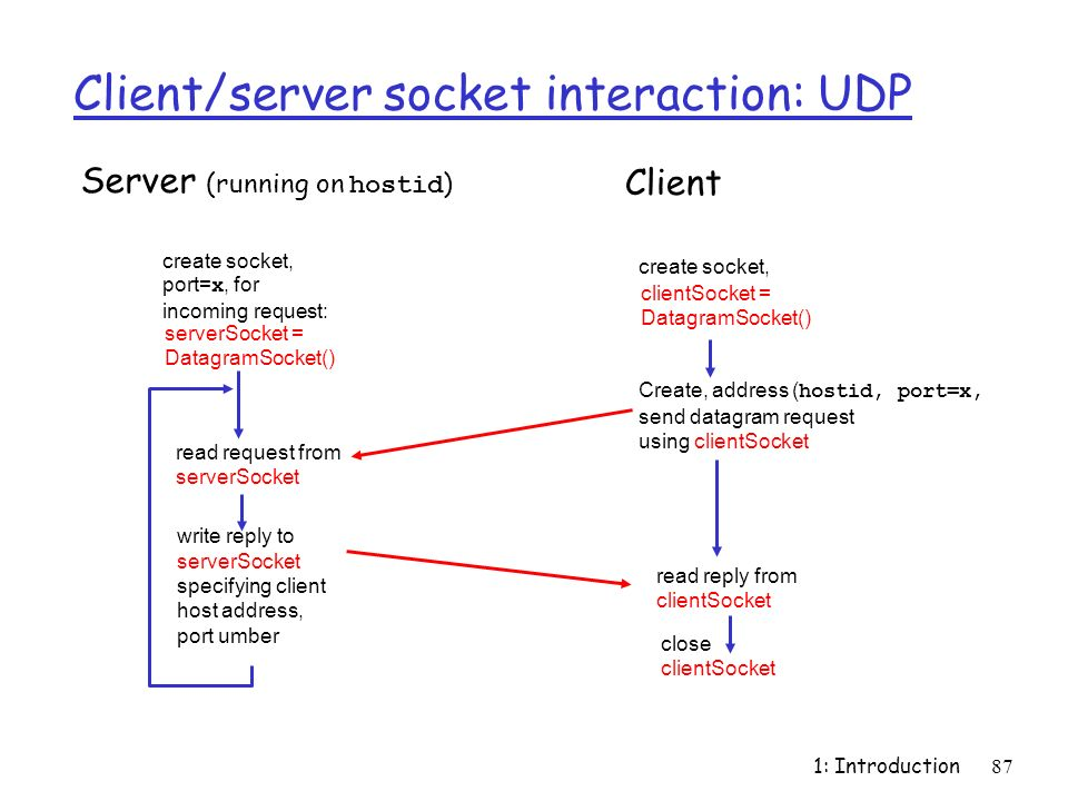 1: Introduction87 Client/server socket interaction: UDP close clientSocket Server (running on hostid ) read reply from clientSocket create socket, cli