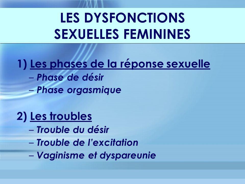 1) Les phases de la réponse sexuelle – Phase de désir – Phase orgasmique 2) Les troubles – Trouble du désir – Trouble de lexcitation – Vaginisme et dyspareunie