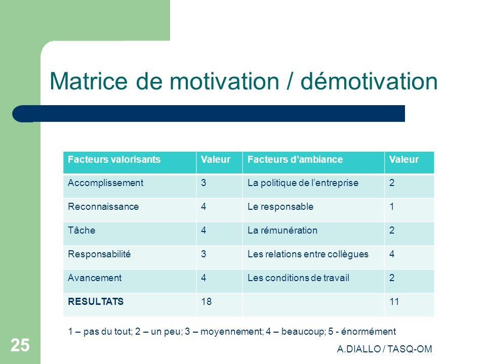 A.DIALLO / TASQ-OM 25 Matrice de motivation / démotivation Facteurs valorisantsValeurFacteurs dambianceValeur Accomplissement3La politique de lentrepr