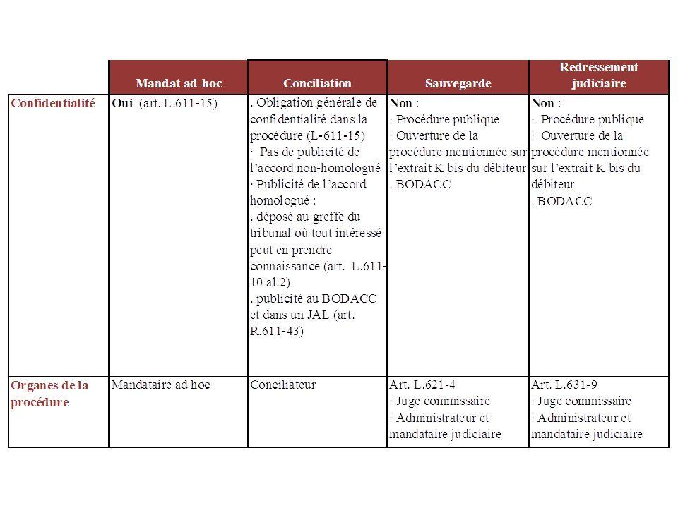 Plans de sauvegarde ou de redressement Plan arrêté par le tribunal après consultation individuelle des créanciers et des comités de créanciers le cas échéant Possibilité de remises de dettes par les créanciers publics (Trésor public, Urssaf,…) Remise des majorations, pénalités de retard et frais de poursuite dus au Trésor et à lUrssaf par le débiteur de bonne foi à la date du jugement douverture Durée du plan de remboursement ne peut excéder 10 ans (15 ans pour les agriculteurs) SAUF accord avec les comités Au-delà de la 2 ème année, le montant de chacune des annuités ne peut, sauf dans le cas dune exploitation agricole, être inférieur à 5% du montant total du passif SAUF accord avec les comités