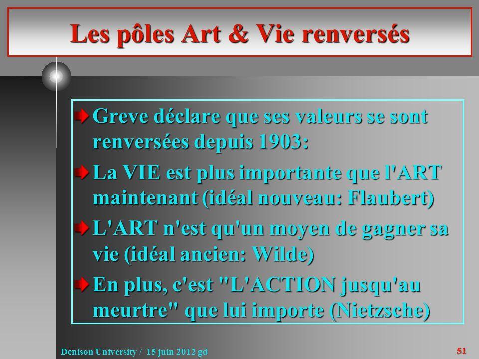 51 Denison University / 15 juin 2012 gd Les pôles Art & Vie renversés Greve déclare que ses valeurs se sont renversées depuis 1903: La VIE est plus im