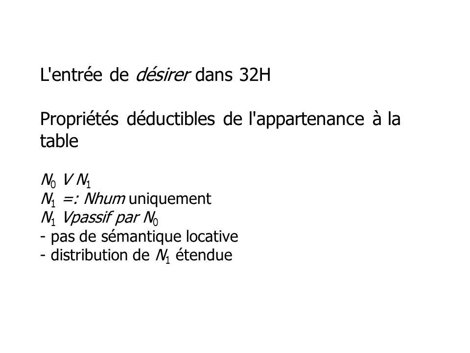 L entrée de désirer dans 32H Propriétés déductibles de l appartenance à la table N 0 V N 1 N 1 =: Nhum uniquement N 1 Vpassif par N 0 - pas de sémantique locative - distribution de N 1 étendue
