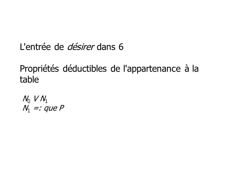 L entrée de désirer dans 6 Propriétés déductibles de l appartenance à la table N 0 V N 1 N 1 =: que P