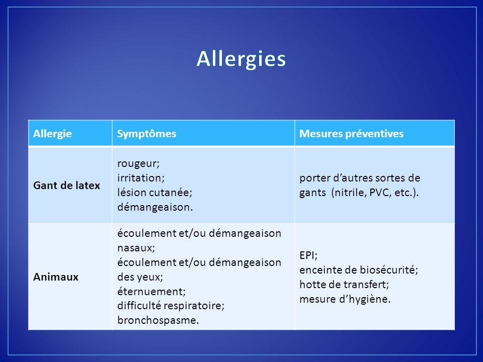 AllergieSymptômesMesures préventives Gant de latex rougeur; irritation; lésion cutanée; démangeaison. porter dautres sortes de gants (nitrile, PVC, et