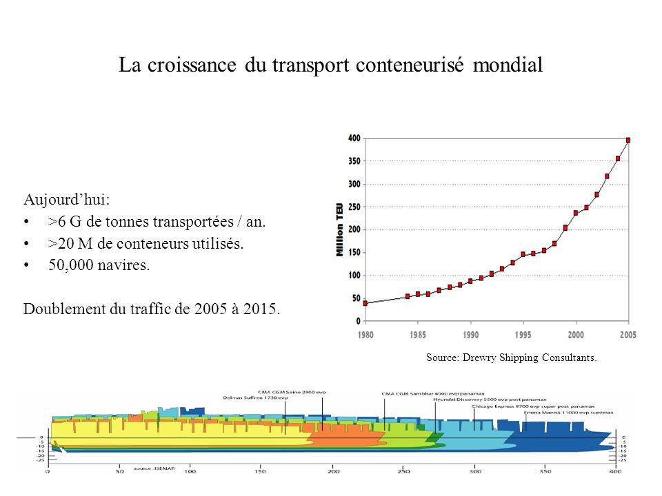 La croissance du transport conteneurisé mondial Aujourdhui: >6 G de tonnes transportées / an. >20 M de conteneurs utilisés. 50,000 navires. Doublement