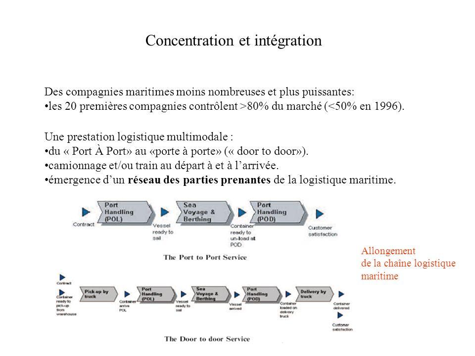 Concentration et intégration Des compagnies maritimes moins nombreuses et plus puissantes: les 20 premières compagnies contrôlent >80% du marché (<50%