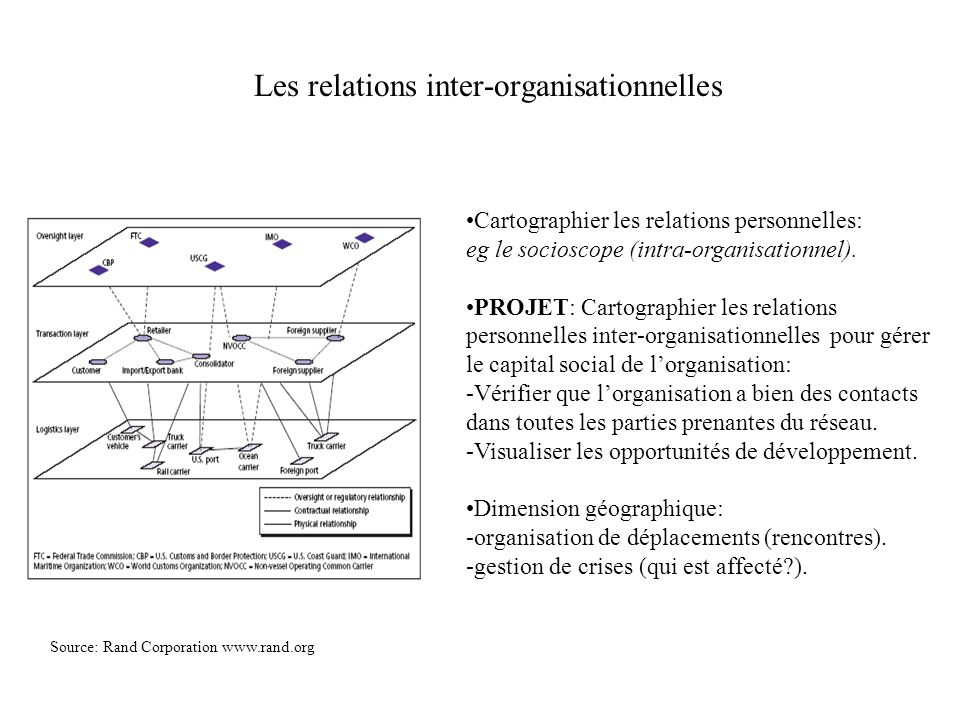 Les relations inter-organisationnelles Source: Rand Corporation www.rand.org Cartographier les relations personnelles: eg le socioscope (intra-organis
