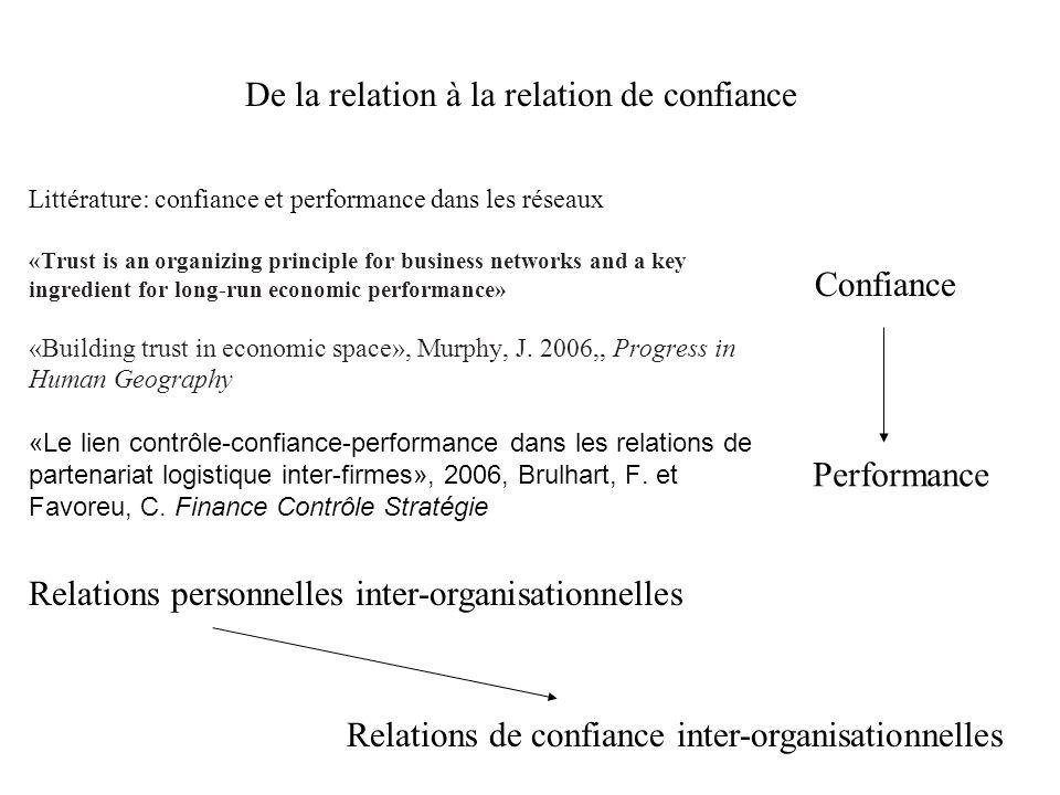 De la relation à la relation de confiance Littérature: confiance et performance dans les réseaux «Trust is an organizing principle for business networ