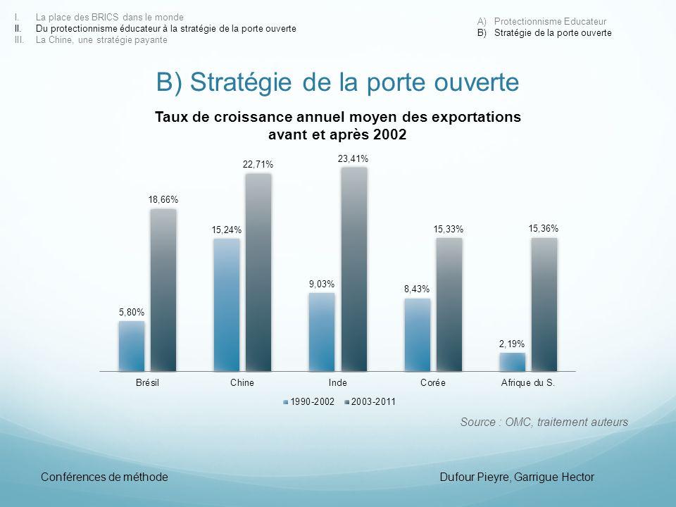 B) Stratégie de la porte ouverte Source : OMC, traitement auteurs I.La place des BRICS dans le monde II.Du protectionnisme éducateur à la stratégie de