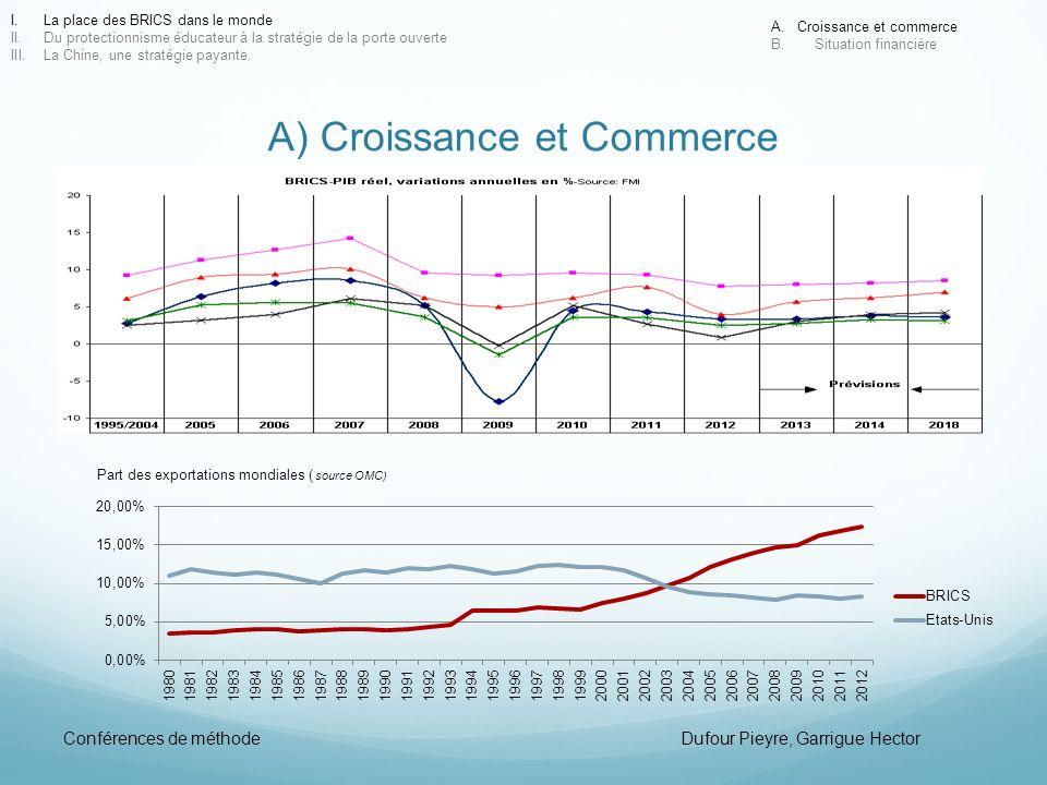 A) Croissance et Commerce I.La place des BRICS dans le monde II.Du protectionnisme éducateur à la stratégie de la porte ouverte III.La Chine, une stra