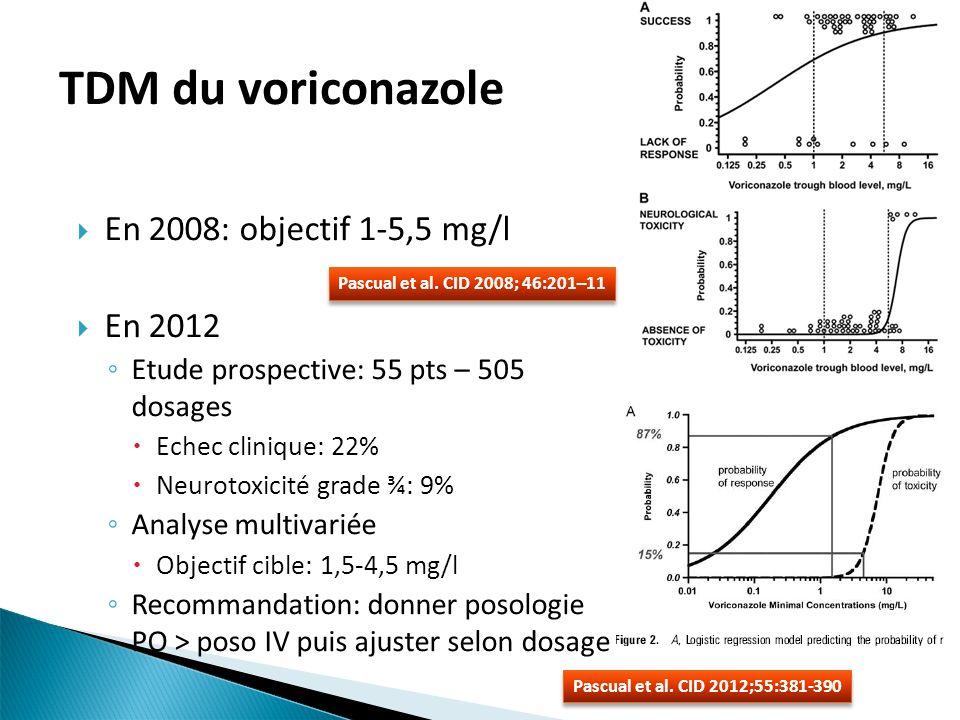 En 2008: objectif 1-5,5 mg/l En 2012 Etude prospective: 55 pts – 505 dosages Echec clinique: 22% Neurotoxicité grade ¾: 9% Analyse multivariée Objectif cible: 1,5-4,5 mg/l Recommandation: donner posologie PO > poso IV puis ajuster selon dosage TDM du voriconazole Pascual et al.
