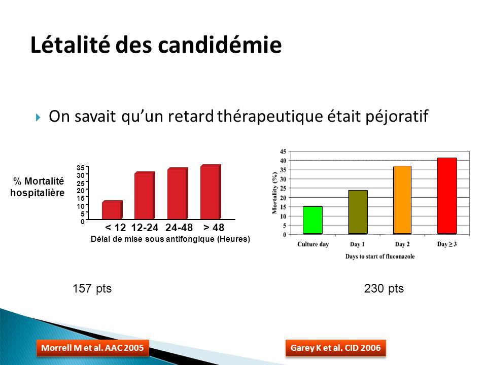 Etude monocentrique, à évaluation aveugle (n=110) Pas de TDM vs TDM (objectif 1-5,5mg/l) à j4 Génotype CYP2C19 identique dans les 2 groupes Indication: IFI ou empirique Poso : charge 6mg/kg/12h J1, puis 4 mg/kg/12h (IV ou PO) Moins darret pour toxicité si TDM 4 vs 17%; p=0,02 Plus de réponses complètes ou partielles 81 vs 57%; p=0,04 TDM du VRC: un essai randomisé Park et al.