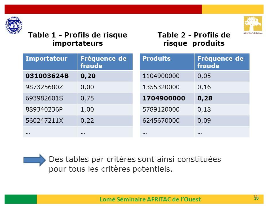 Lomé Séminaire AFRITAC de lOuest 10 ImportateurFréquence de fraude 031003624B0,20 987325680Z0,00 693982601S0,75 889340236P1,00 560247211X0,22 …… Produ