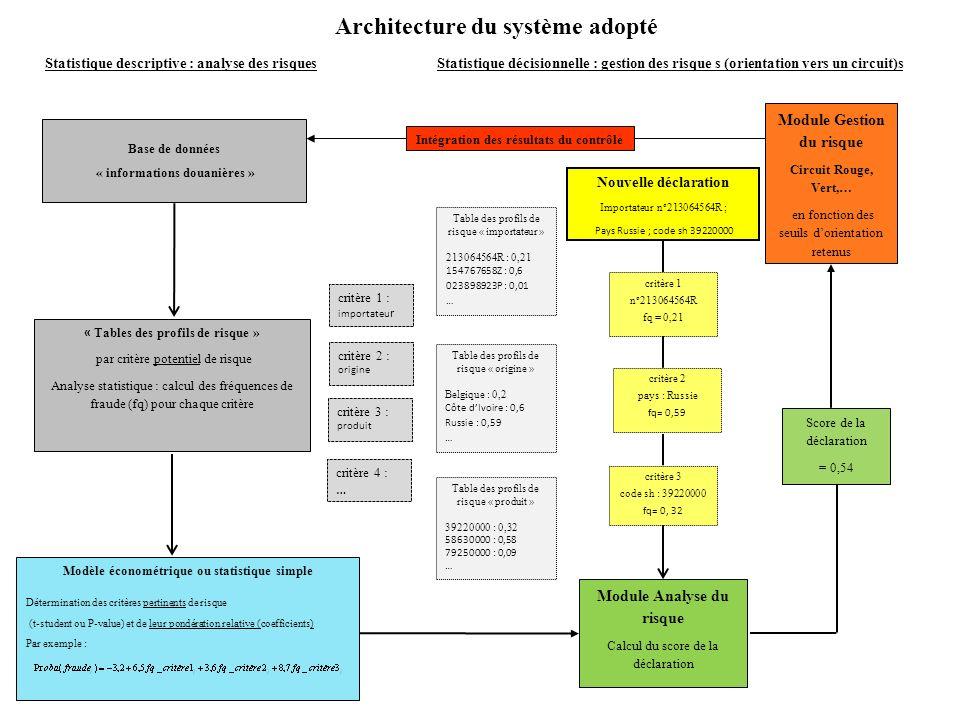 Statistique descriptive : analyse des risques Base de données « informations douanières » « Tables des profils de risque » par critère potentiel de ri