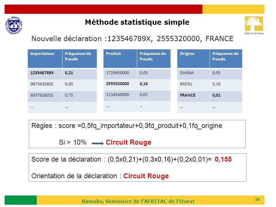 Bamako, Séminaire de l'AFRITAC de l'Ouest 16 ImportateurFréquence de fraude 123546789X0,21 987343580Z0,00 693792601S0,75 …… ProduitFréquence de fraude