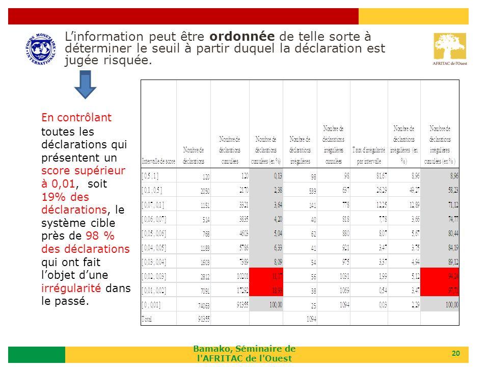 Bamako, Séminaire de l'AFRITAC de l'Ouest 20 En contrôlant toutes les déclarations qui présentent un score supérieur à 0,01, soit 19% des déclarations