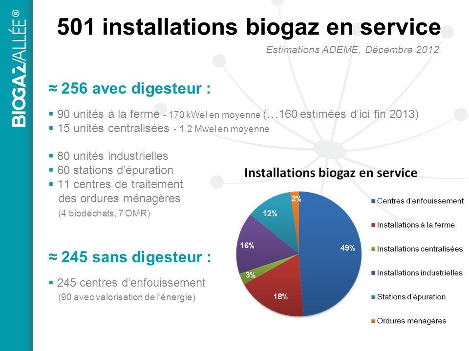 501 installations biogaz en service 256 avec digesteur : 90 unités à la ferme - 170 kWel en moyenne (…160 estimées dici fin 2013) 15 unités centralisées - 1,2 Mwel en moyenne 80 unités industrielles 60 stations dépuration 11 centres de traitement des ordures ménagères (4 biodéchets, 7 OMR) 245 sans digesteur : 245 centres denfouissement (90 avec valorisation de lénergie) Estimations ADEME, Décembre 2012