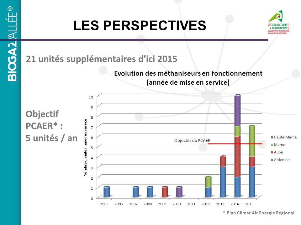 LES PERSPECTIVES 21 unités supplémentaires dici 2015 Objectif PCAER* : 5 unités / an * Plan Climat Air Energie Régional