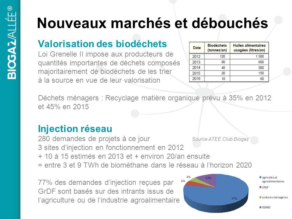 Nouveaux marchés et débouchés Valorisation des biodéchets Loi Grenelle II impose aux producteurs de quantités importantes de déchets composés majoritairement de biodéchets de les trier à la source en vue de leur valorisation Déchets ménagers : Recyclage matière organique prévu à 35% en 2012 et 45% en 2015 Injection réseau 280 demandes de projets à ce jour 3 sites dinjection en fonctionnement en 2012 + 10 à 15 estimés en 2013 et + environ 20/an ensuite = entre 3 et 9 TWh de biométhane dans le réseau à lhorizon 2020 77% des demandes dinjection reçues par GrDF sont basés sur des intrants issus de lagriculture ou de lindustrie agroalimentaire Source ATEE Club Biogaz