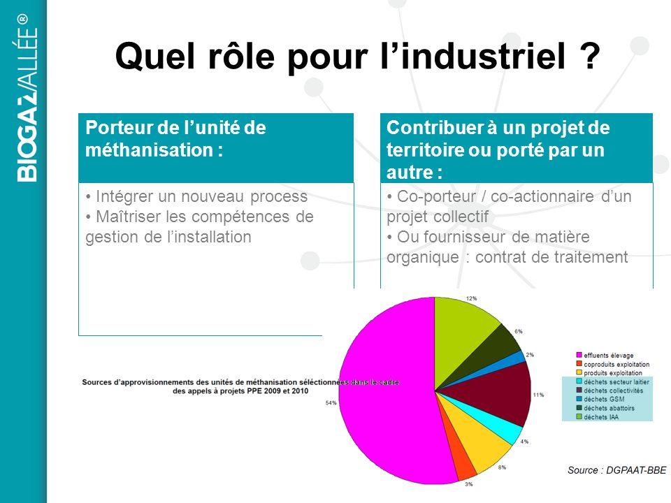 Quel rôle pour lindustriel ? Porteur de lunité de méthanisation : Intégrer un nouveau process Maîtriser les compétences de gestion de linstallation Co