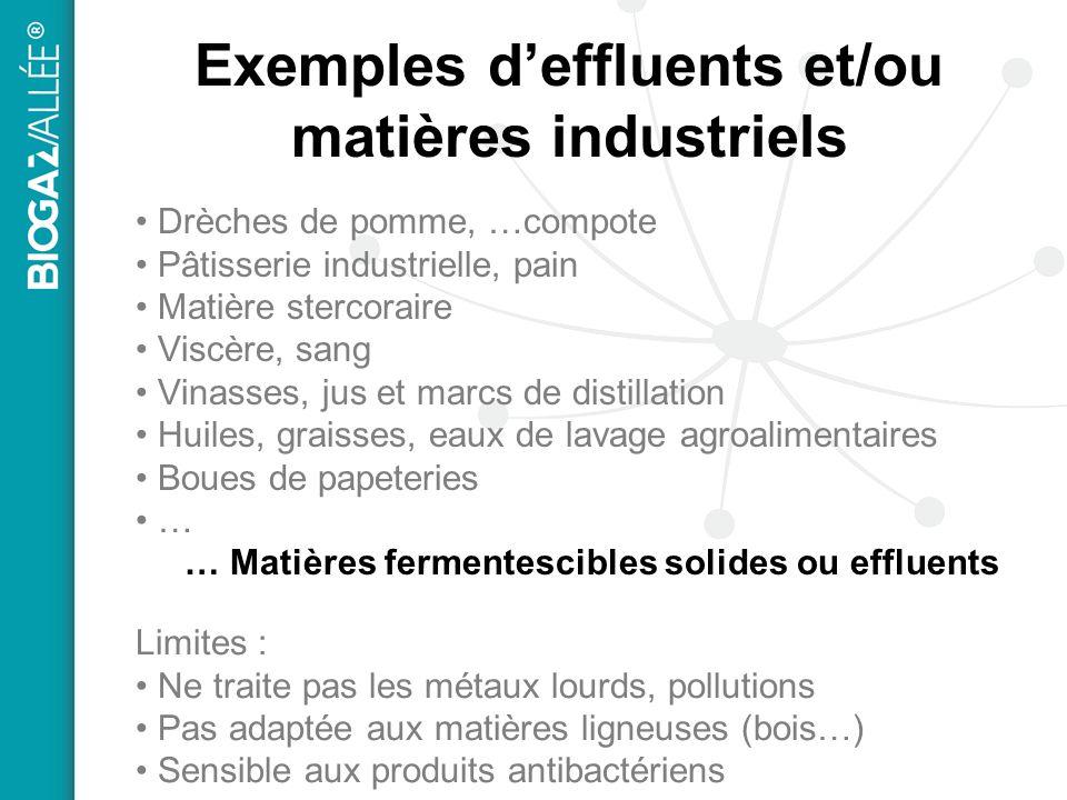 Exemples deffluents et/ou matières industriels Drèches de pomme, …compote Pâtisserie industrielle, pain Matière stercoraire Viscère, sang Vinasses, ju