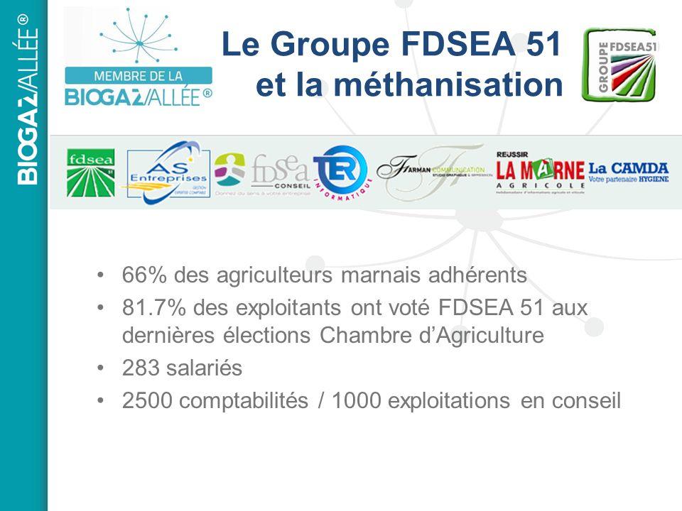 Le Groupe FDSEA 51 et la méthanisation 66% des agriculteurs marnais adhérents 81.7% des exploitants ont voté FDSEA 51 aux dernières élections Chambre dAgriculture 283 salariés 2500 comptabilités / 1000 exploitations en conseil