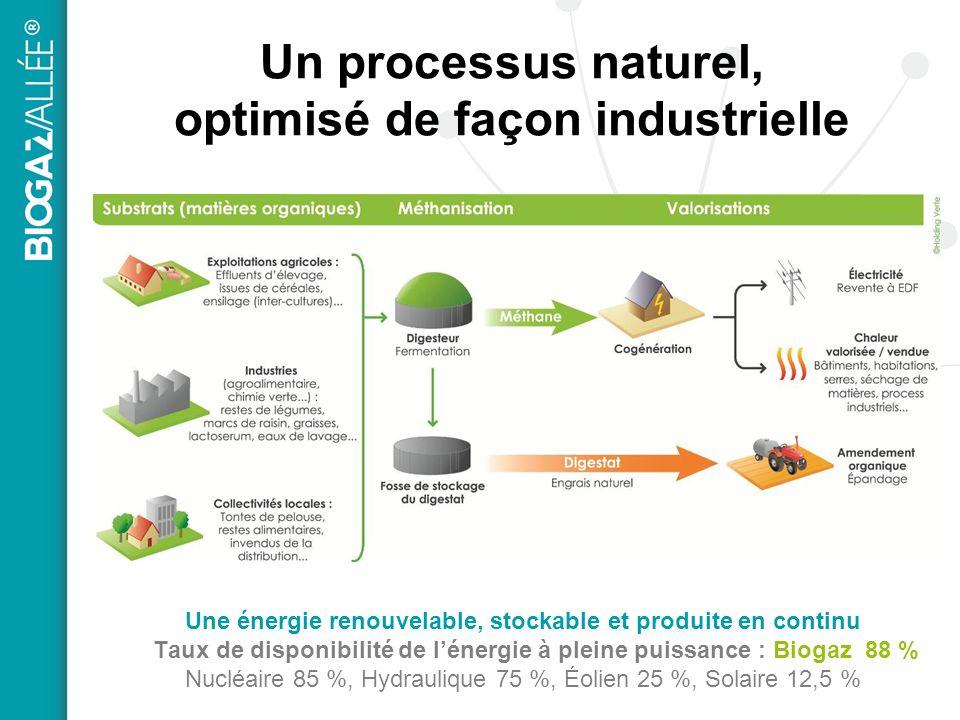 Un processus naturel, optimisé de façon industrielle Une énergie renouvelable, stockable et produite en continu Taux de disponibilité de lénergie à pleine puissance : Biogaz 88 % Nucléaire 85 %, Hydraulique 75 %, Éolien 25 %, Solaire 12,5 %