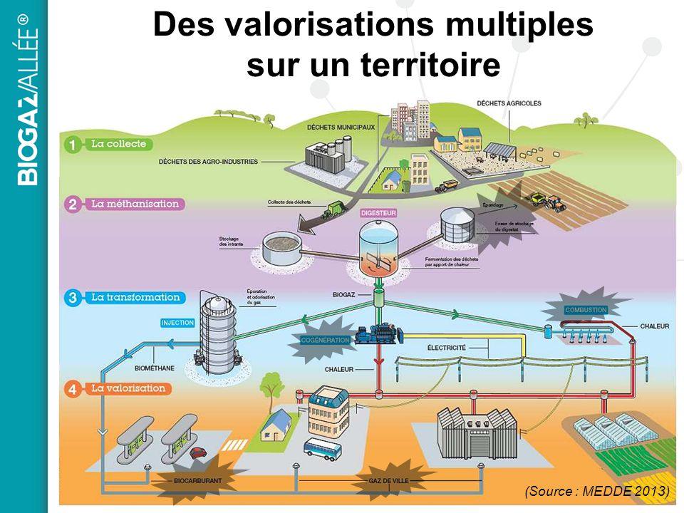Des valorisations multiples sur un territoire (Source : MEDDE 2013)