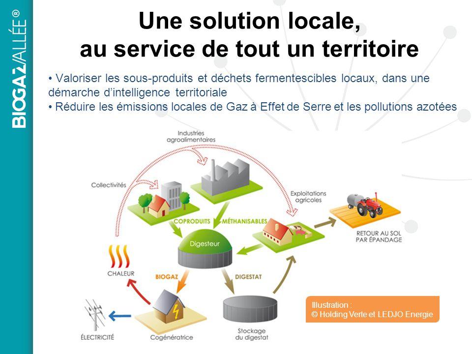 Une solution locale, au service de tout un territoire Valoriser les sous-produits et déchets fermentescibles locaux, dans une démarche dintelligence t