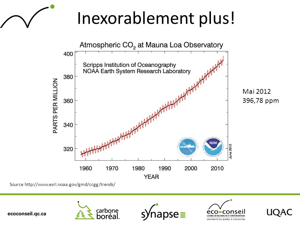 Inexorablement plus! Mai 2012 396,78 ppm Source http://www.esrl.noaa.gov/gmd/ccgg/trends/