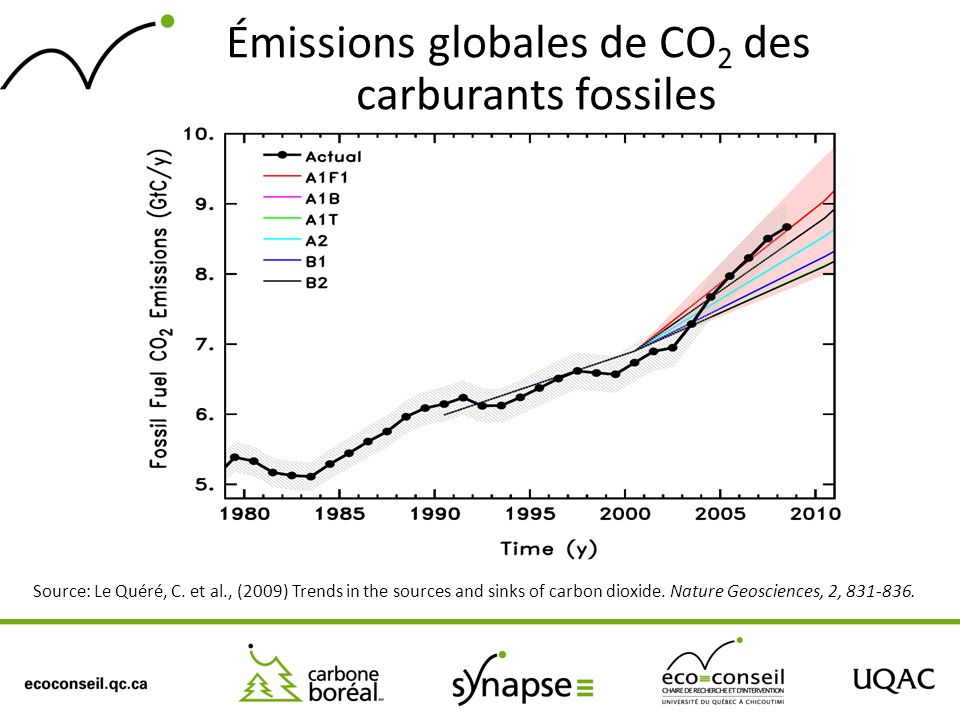 Émissions globales de CO 2 des carburants fossiles Source: Le Quéré, C.
