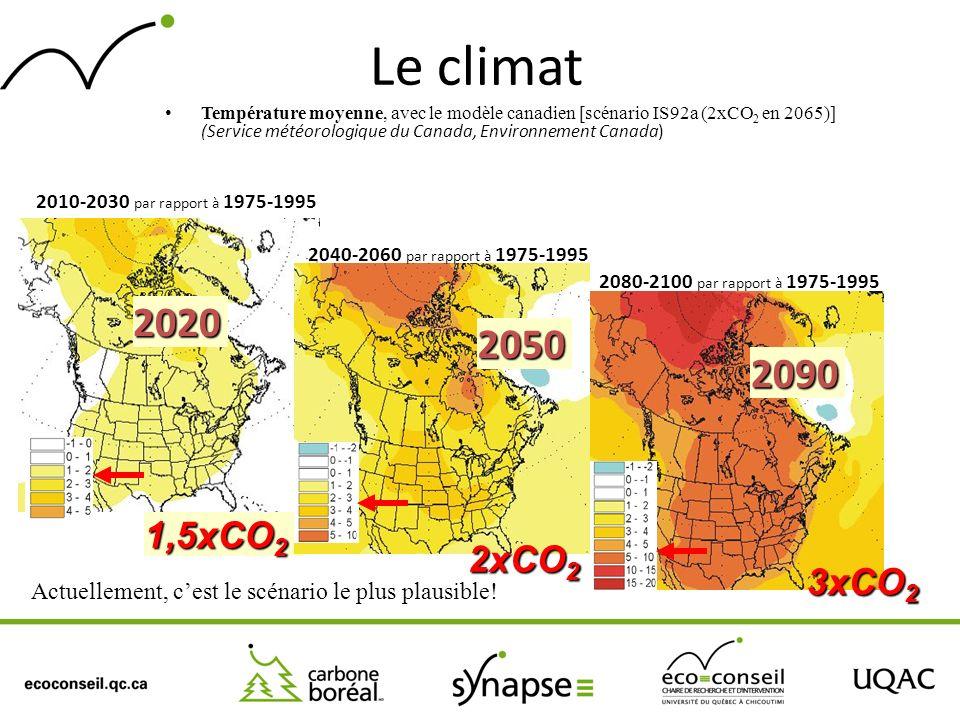 Le climat Température moyenne, avec le modèle canadien [scénario IS92a (2xCO 2 en 2065)] (Service météorologique du Canada, Environnement Canada) 2010