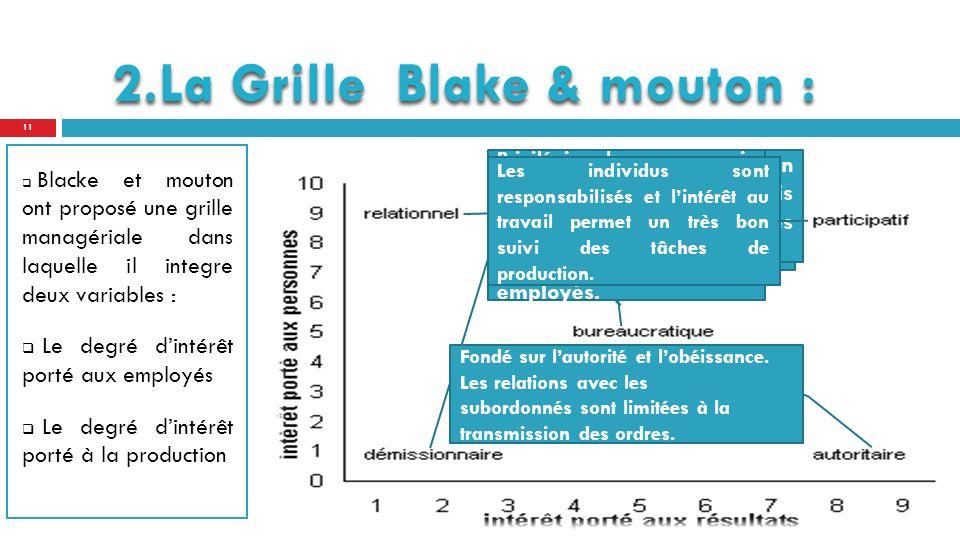 Blacke et mouton ont proposé une grille managériale dans laquelle il integre deux variables : Le degré dintérêt porté aux employés Le degré dintérêt porté à la production 2.La Grille Blake & mouton : Le manager laisse faire ou sefface devant les procédures et les règles du métier.