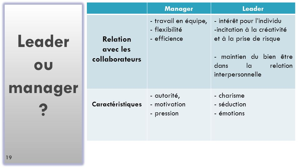 Leader ou manager .