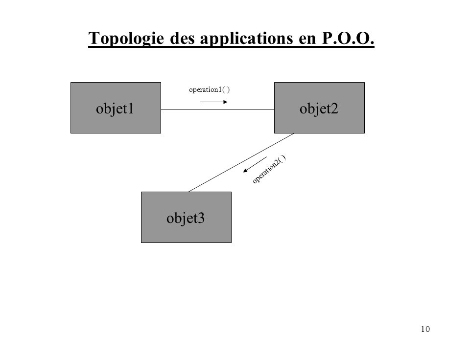 Topologie des applications en P.O.O. objet1 objet3 objet2 operation1( ) operation2( ) 10