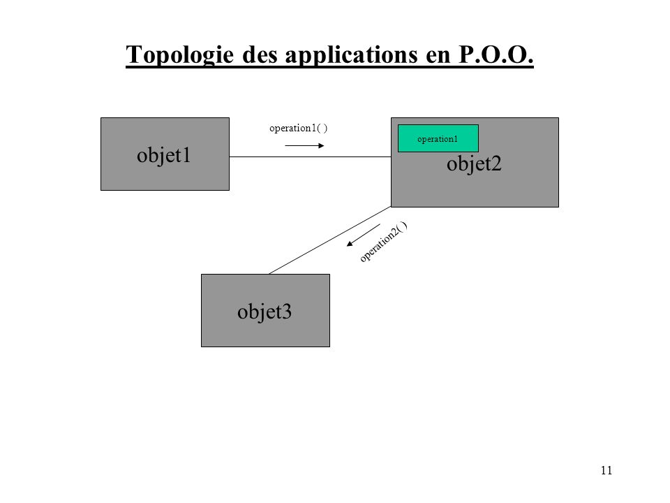 Topologie des applications en P.O.O. objet1 objet3 operation1( ) operation2( ) objet2 operation1 11