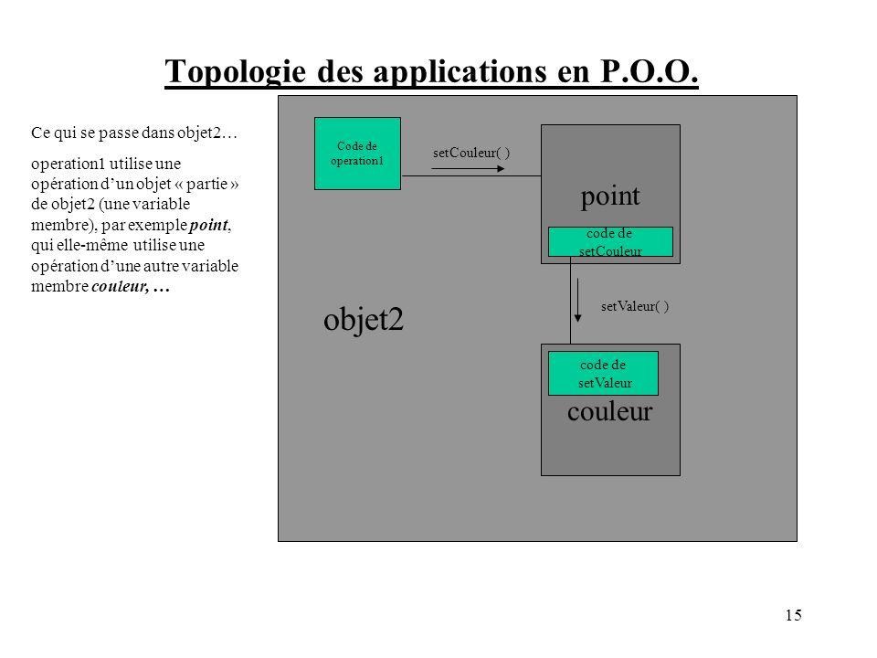 Topologie des applications en P.O.O. operation2( ) Code de operation1 Ce qui se passe dans objet2… operation1 utilise une opération dun objet « partie