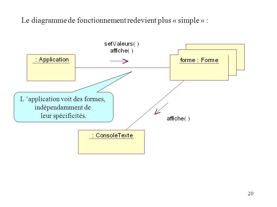 Le diagramme de fonctionnement redevient plus « simple » : L application voit des formes, indépendamment de leur spécificités. 20