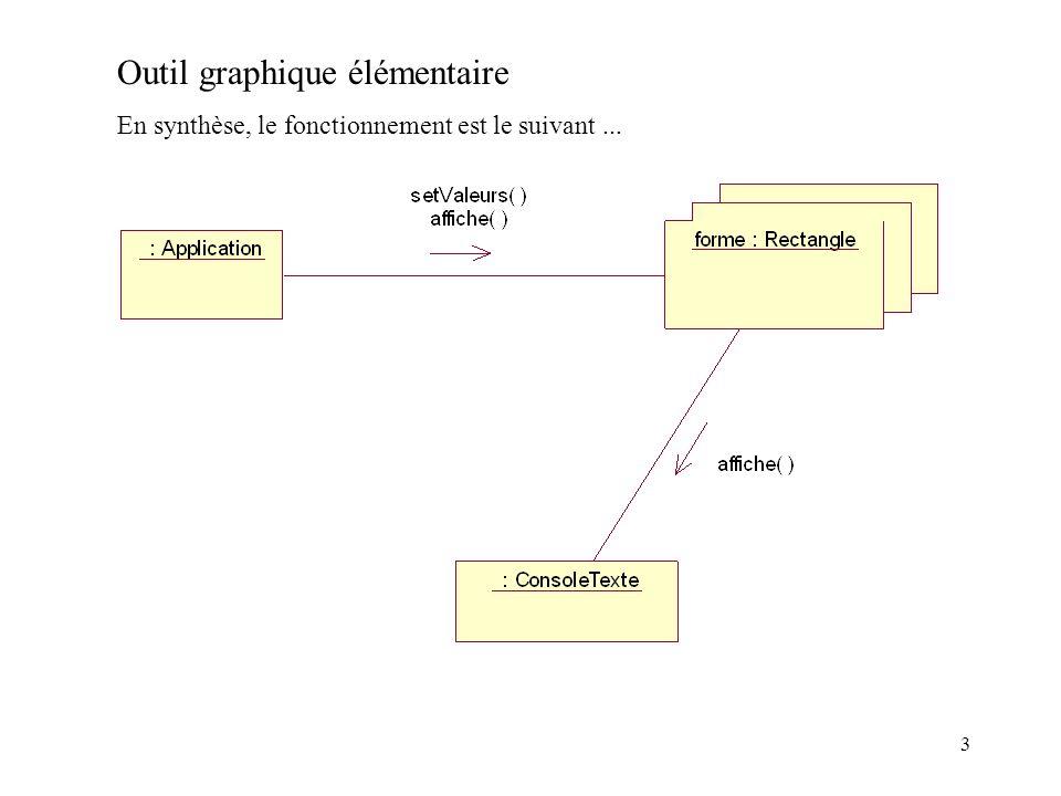 Outil graphique élémentaire En synthèse, le fonctionnement est le suivant... 3