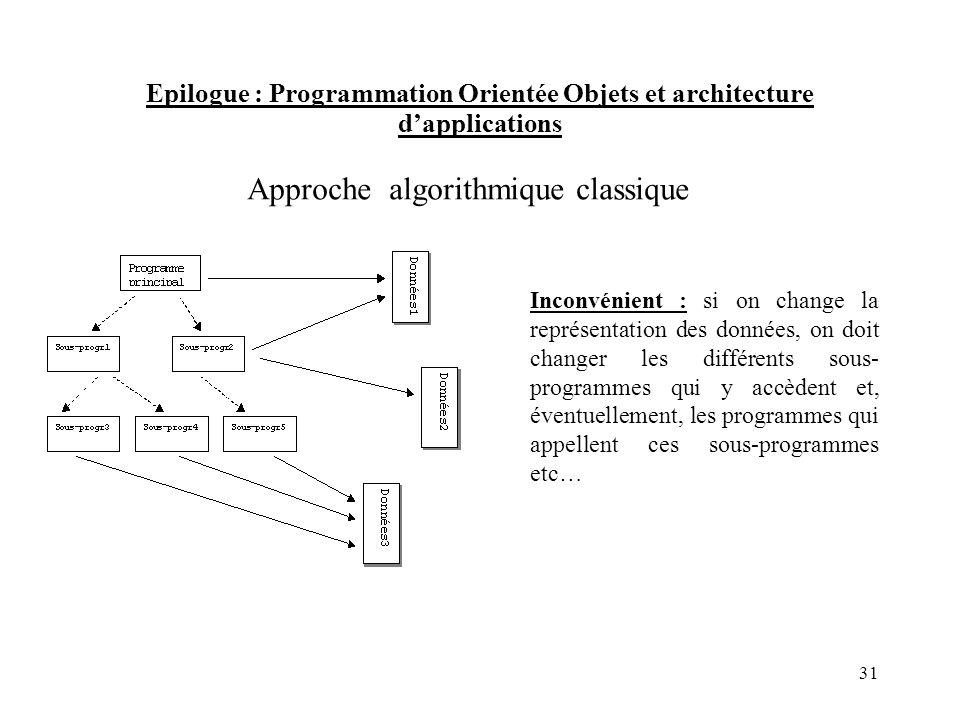 Epilogue : Programmation Orientée Objets et architecture dapplications Approche algorithmique classique Inconvénient : si on change la représentation
