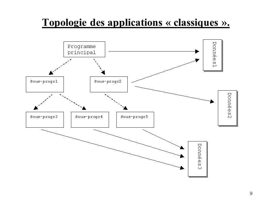 Topologie des applications « classiques ». 9
