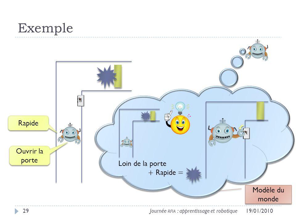 Exemple 19/01/201029Journée RFIA : apprentissage et robotique Rapide Loin de la porte + Rapide = Ouvrir la porte Modèle du monde
