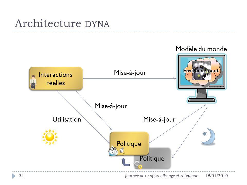 Politique Architecture DYNA 19/01/201031Journée RFIA : apprentissage et robotique Environnement Modèle du monde Utilisation Mise-à-jour Politique Interactions réelles